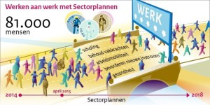 Afbeelding Sectorplannen